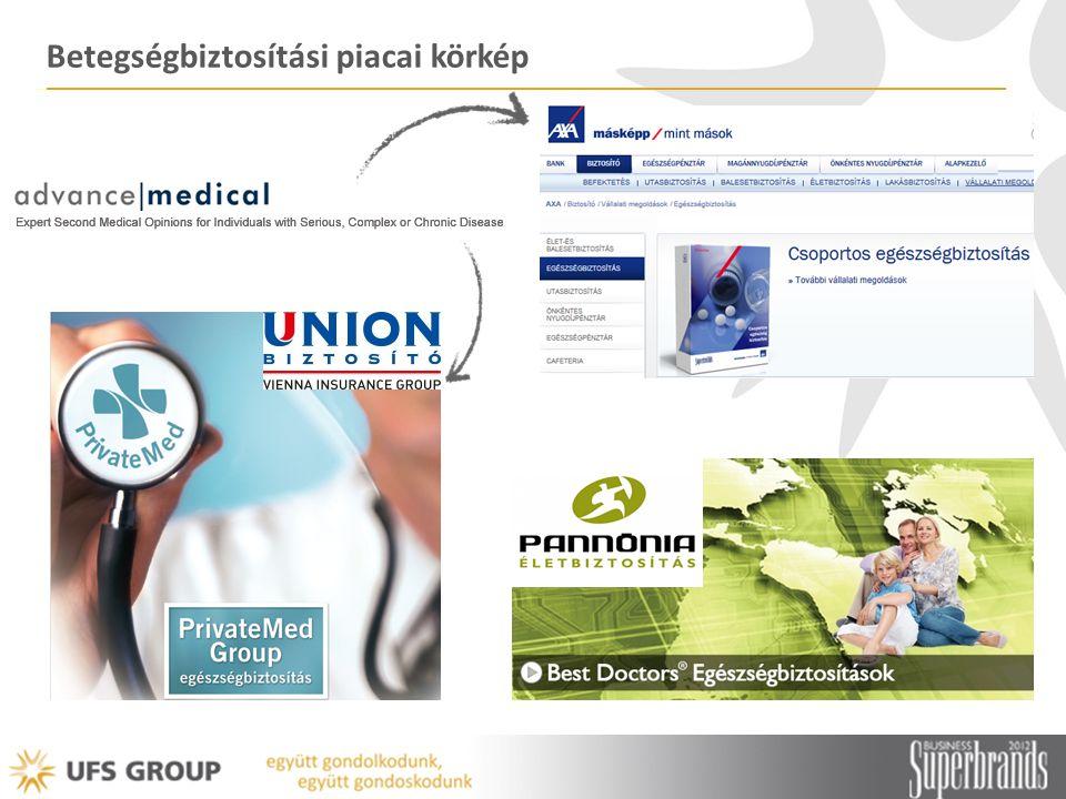 Betegségbiztosítási piacai körkép