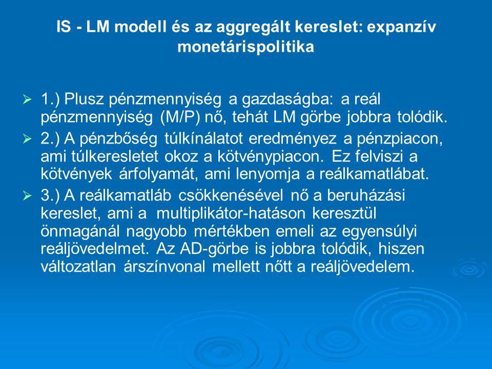 IS - LM modell és az aggregált kereslet: expanzív monetárispolitika