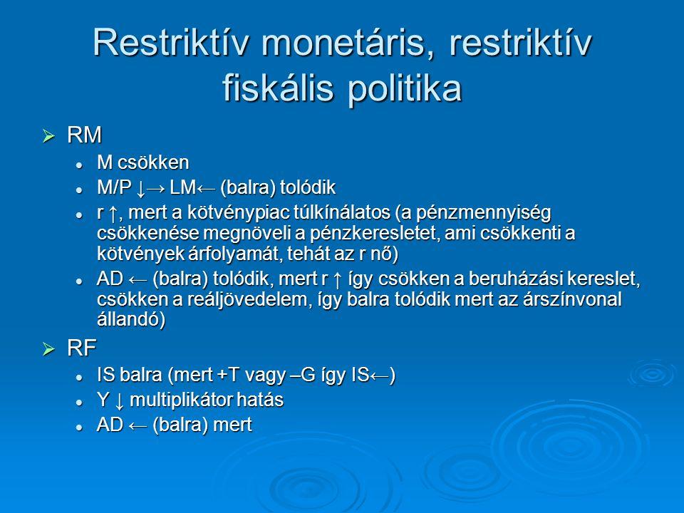 Restriktív monetáris, restriktív fiskális politika