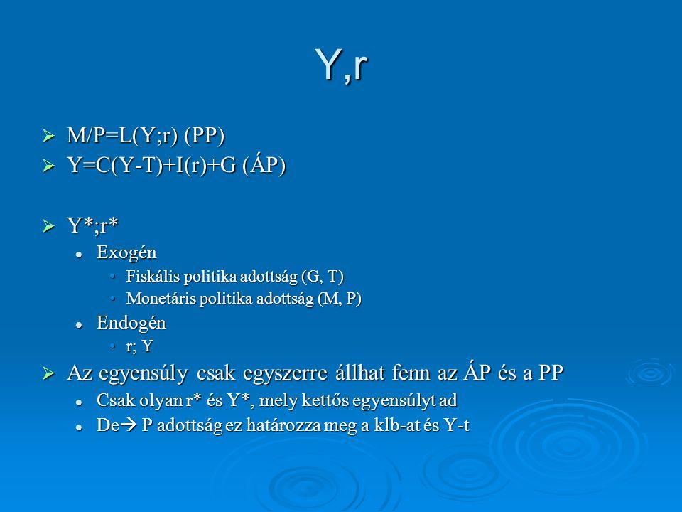 Y,r M/P=L(Y;r) (PP) Y=C(Y-T)+I(r)+G (ÁP) Y*;r*