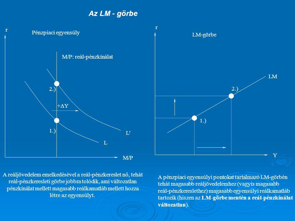 Az LM - görbe r r Pénzpiaci egyensúly LM-görbe M/P: reál-pénzkínálat