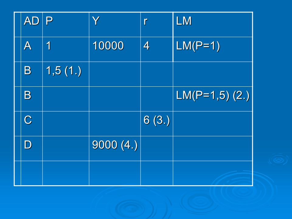AD P Y r LM A 1 10000 4 LM(P=1) B 1,5 (1.) LM(P=1,5) (2.) C 6 (3.) D 9000 (4.)