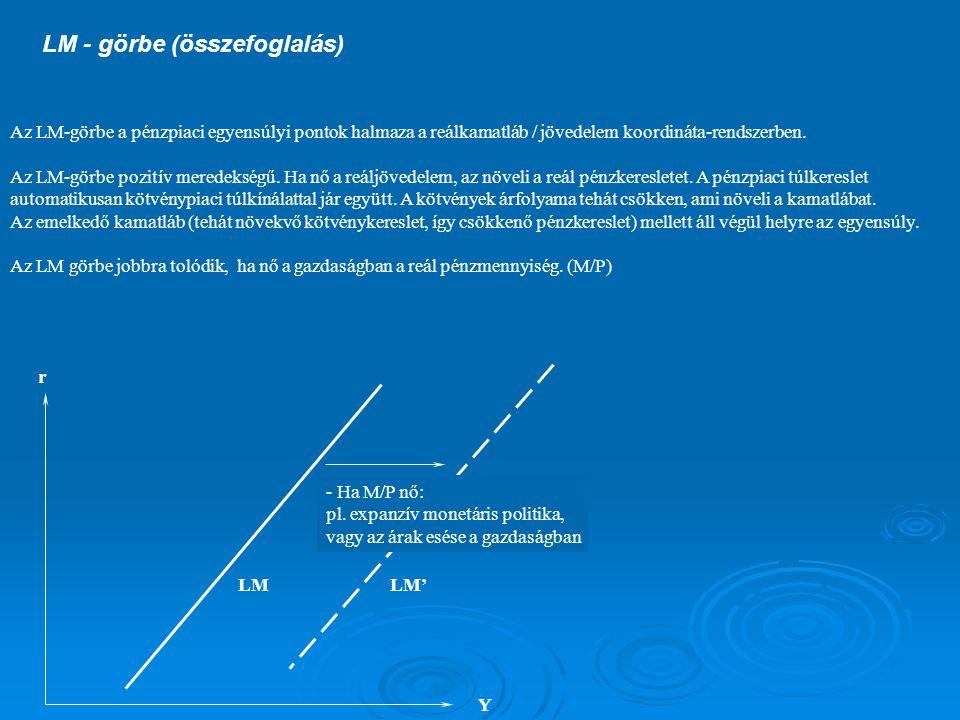 LM - görbe (összefoglalás)