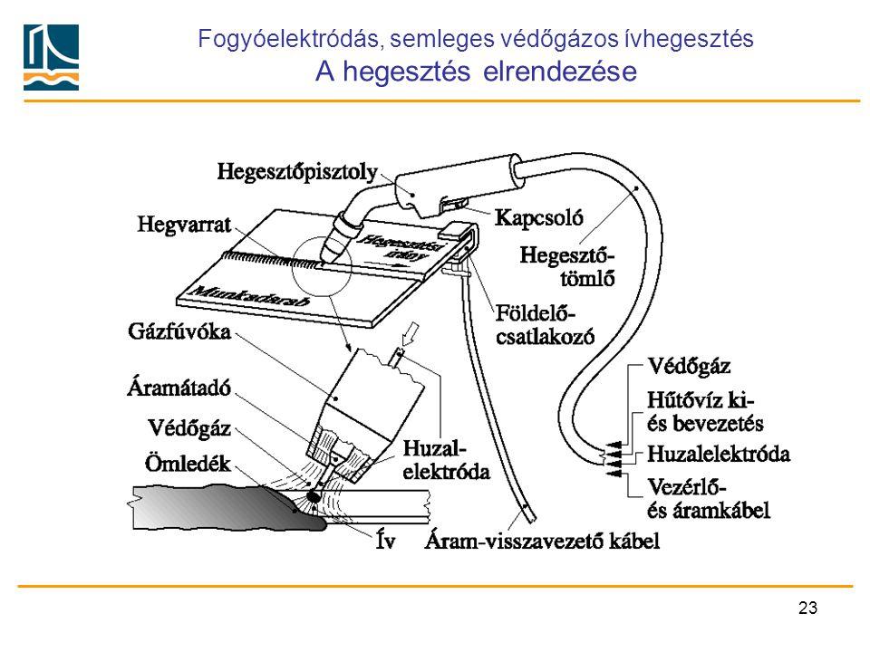 Fogyóelektródás, semleges védőgázos ívhegesztés A hegesztés elrendezése
