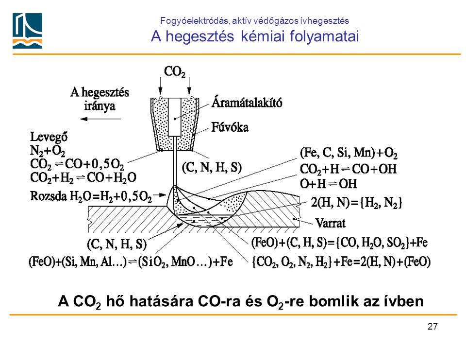 A CO2 hő hatására CO-ra és O2-re bomlik az ívben