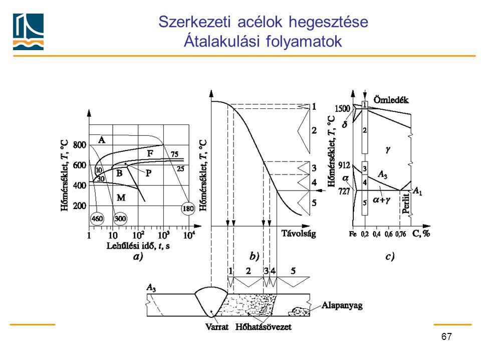 Szerkezeti acélok hegesztése Átalakulási folyamatok