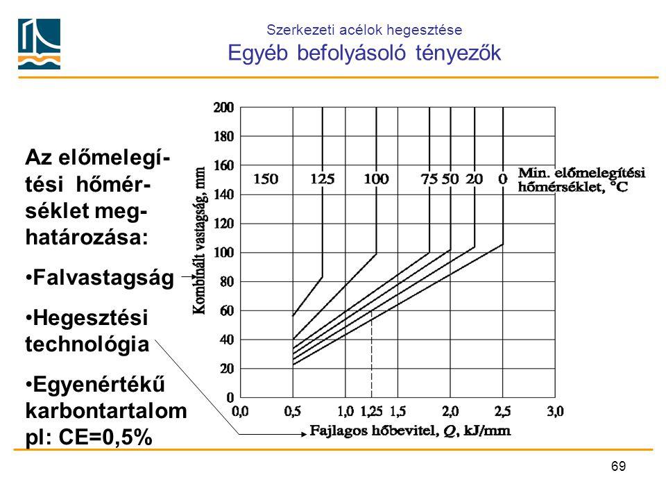 Szerkezeti acélok hegesztése Egyéb befolyásoló tényezők