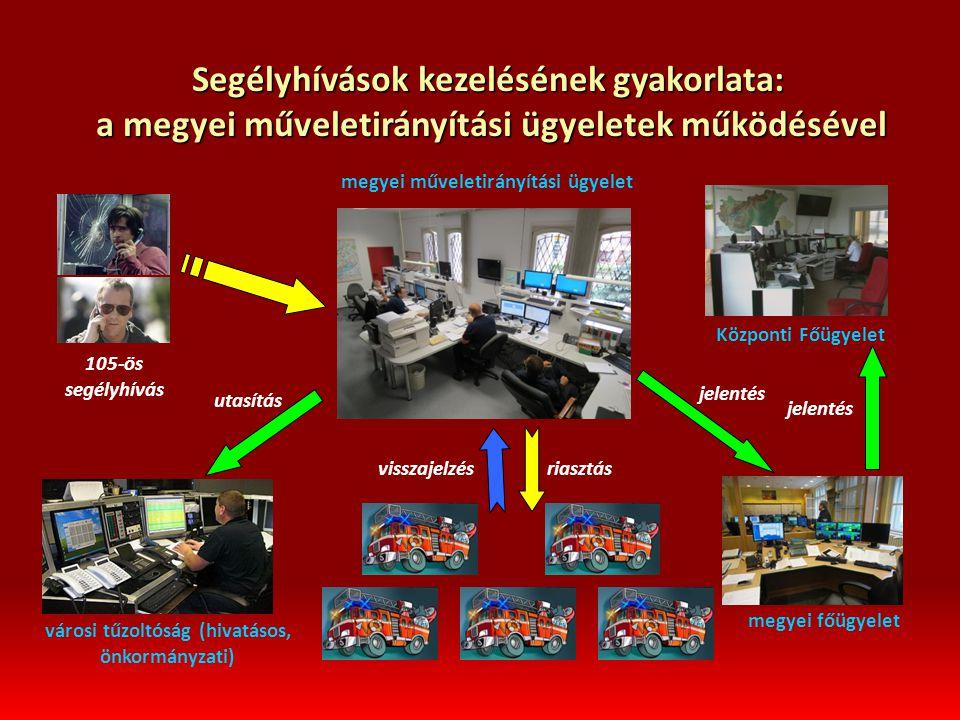Segélyhívások kezelésének gyakorlata: a megyei műveletirányítási ügyeletek működésével