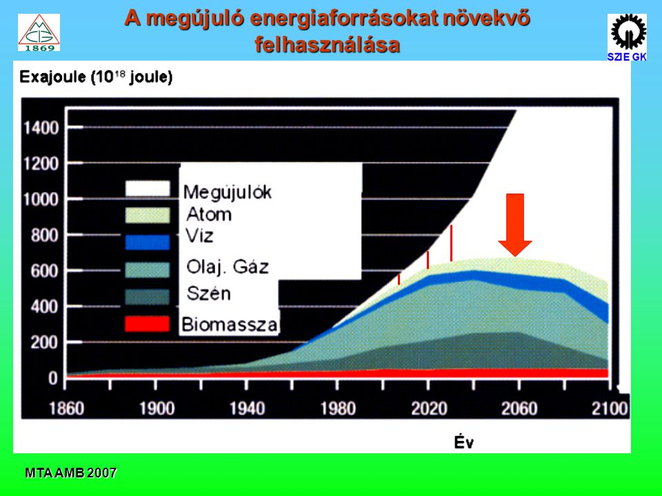 A megújuló energiaforrásokat növekvő felhasználása
