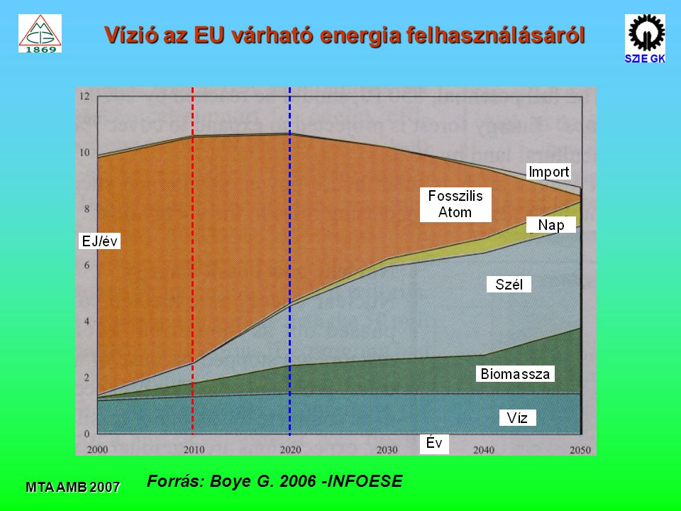 Vízió az EU várható energia felhasználásáról
