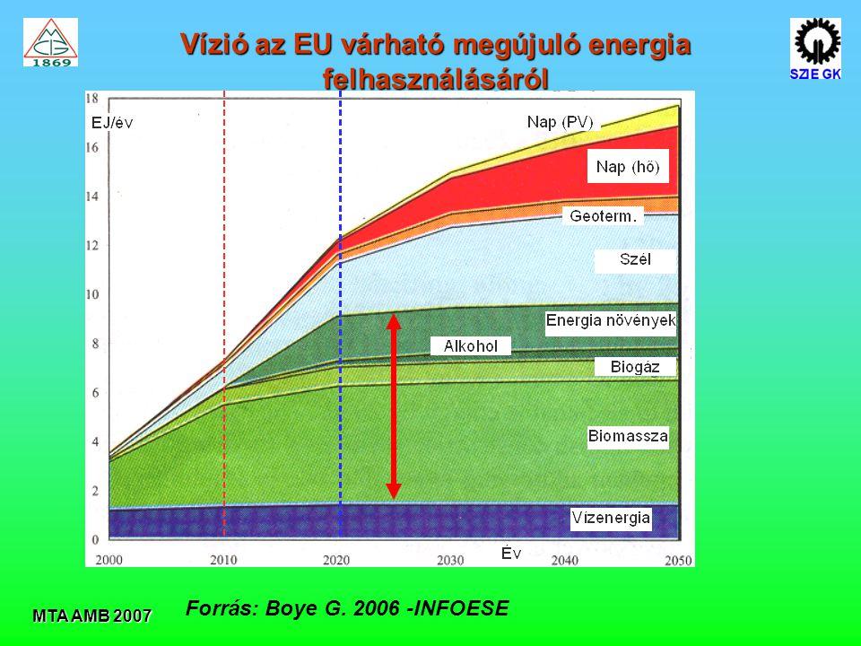Vízió az EU várható megújuló energia felhasználásáról