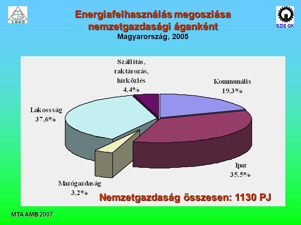 Energiafelhasználás megoszlása nemzetgazdasági áganként