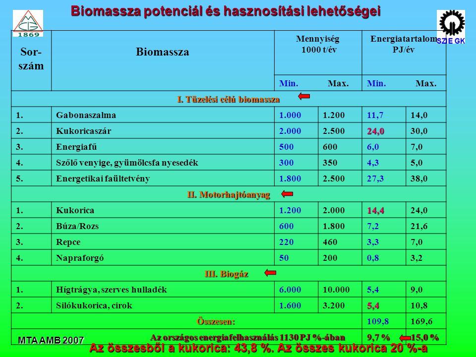 Energiatartalom PJ/év I. Tüzelési célú biomassza