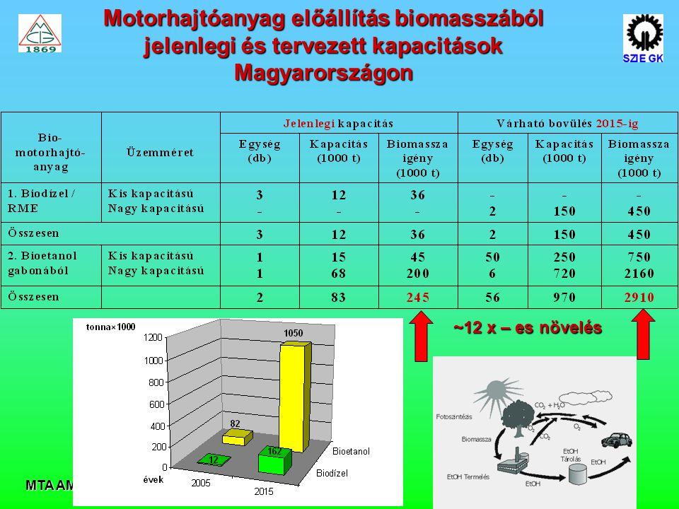 Motorhajtóanyag előállítás biomasszából jelenlegi és tervezett kapacitások Magyarországon