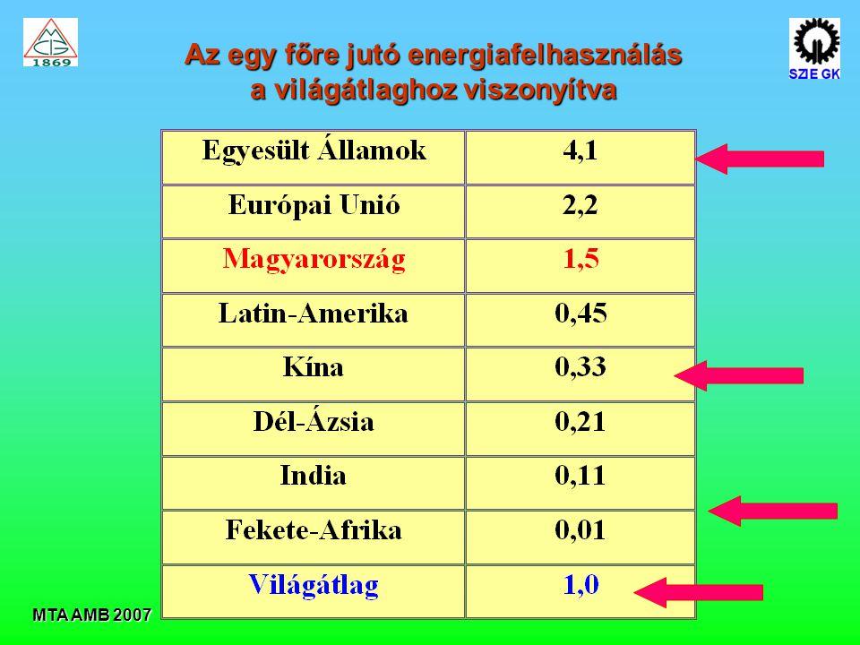 Az egy főre jutó energiafelhasználás a világátlaghoz viszonyítva