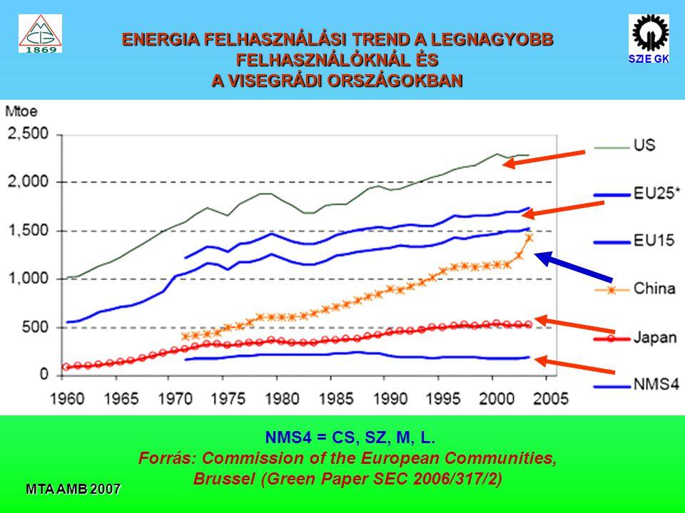 ENERGIA FELHASZNÁLÁSI TREND A LEGNAGYOBB FELHASZNÁLÓKNÁL ÉS