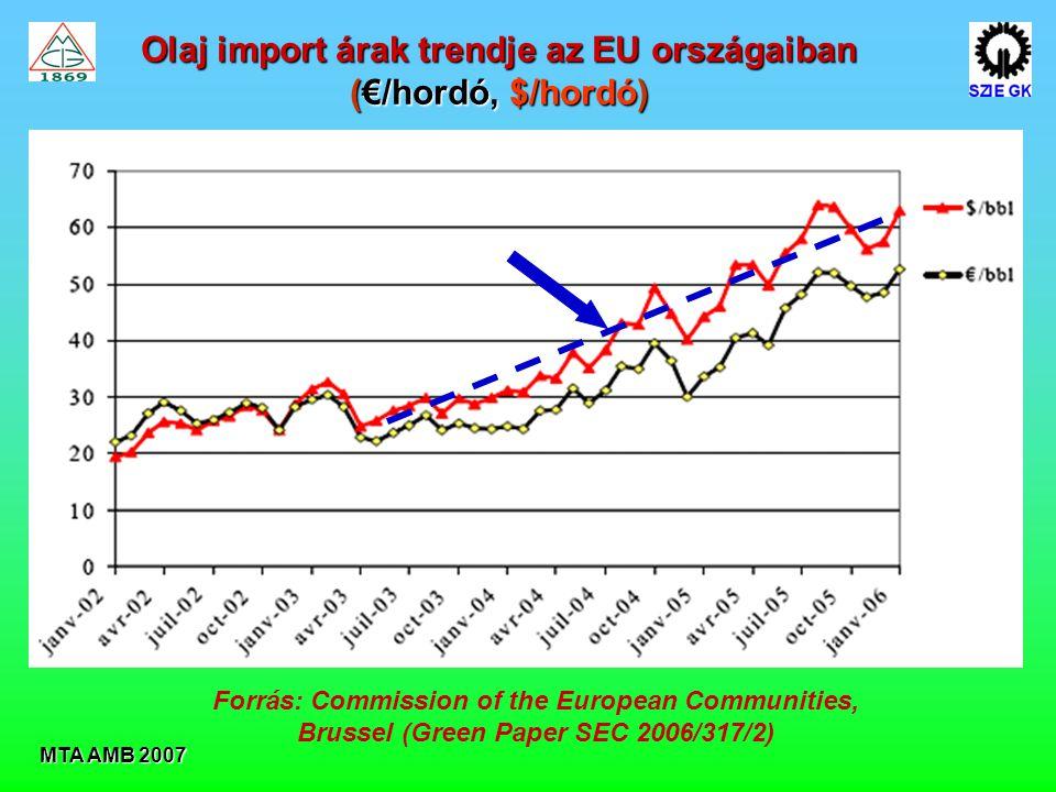 Olaj import árak trendje az EU országaiban (€/hordó, $/hordó)