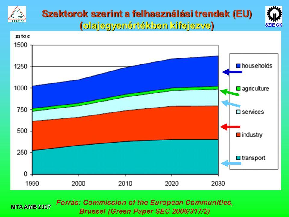 Szektorok szerint a felhasználási trendek (EU)