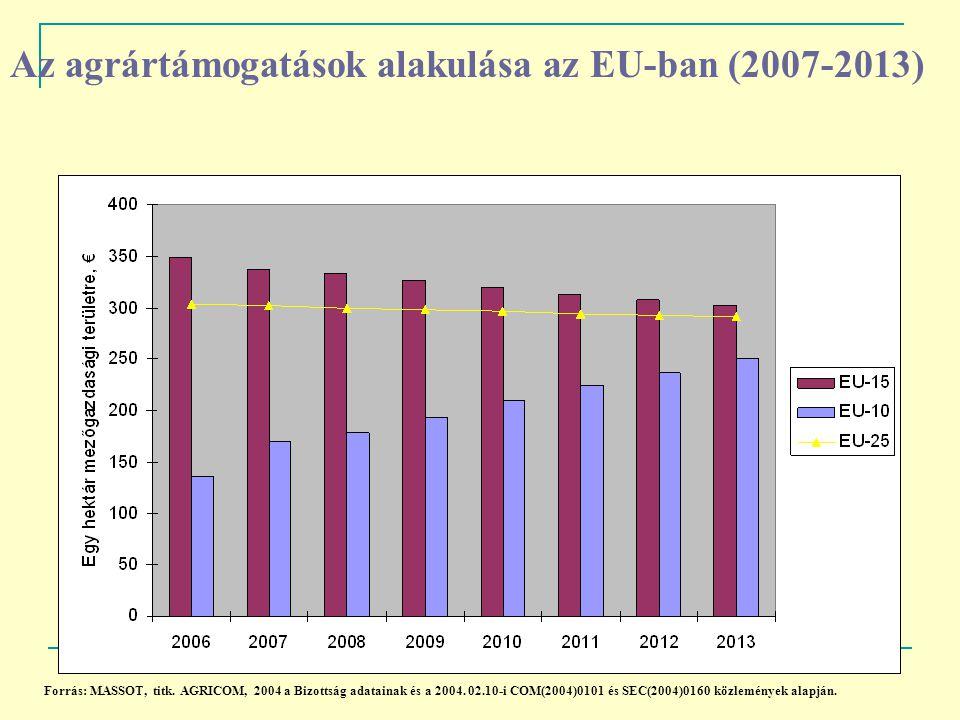 Az agrártámogatások alakulása az EU-ban (2007-2013)