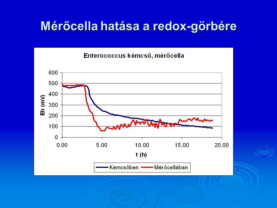 Mérőcella hatása a redox-görbére