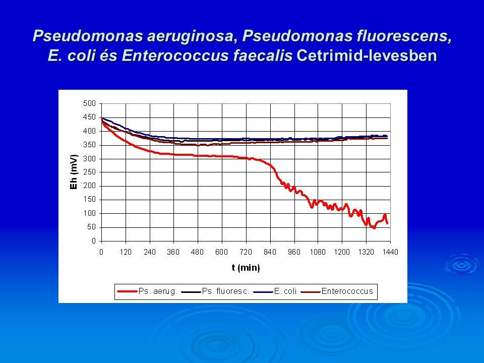 Pseudomonas aeruginosa, Pseudomonas fluorescens, E