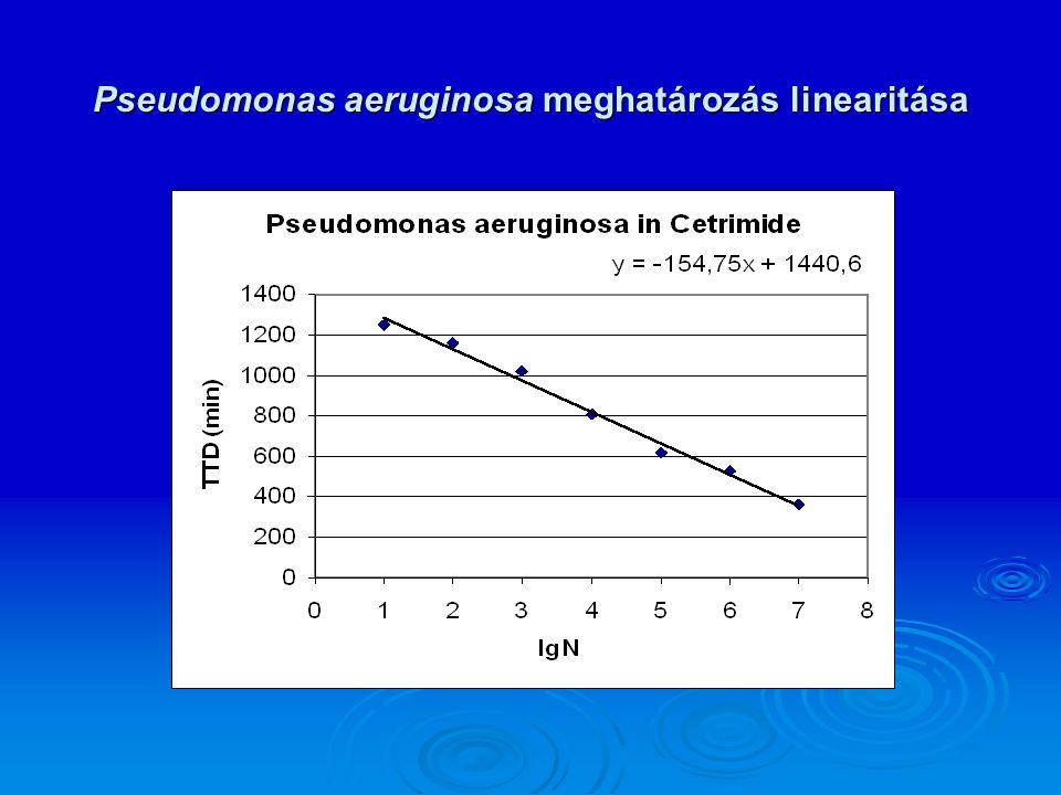 Pseudomonas aeruginosa meghatározás linearitása