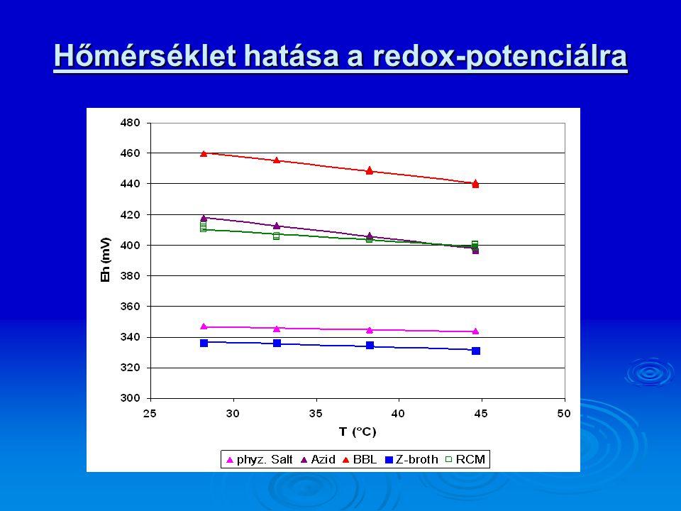 Hőmérséklet hatása a redox-potenciálra