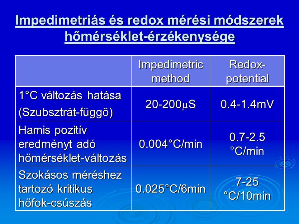 Impedimetriás és redox mérési módszerek hőmérséklet-érzékenysége