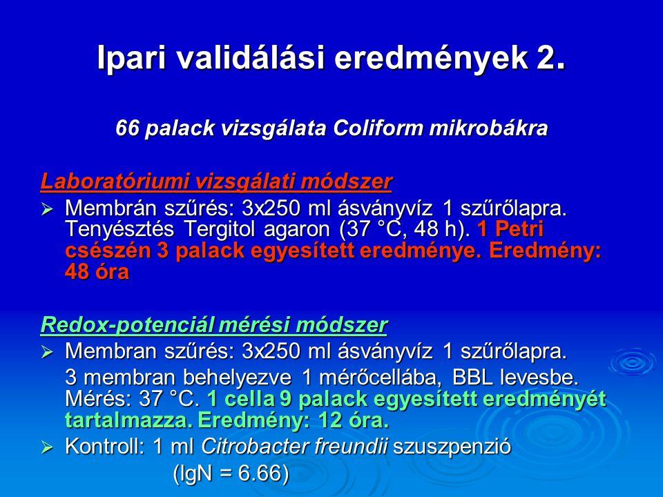 Ipari validálási eredmények 2.