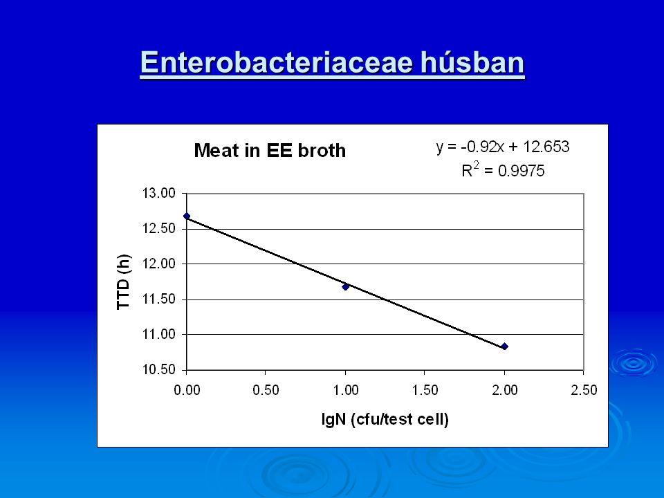 Enterobacteriaceae húsban
