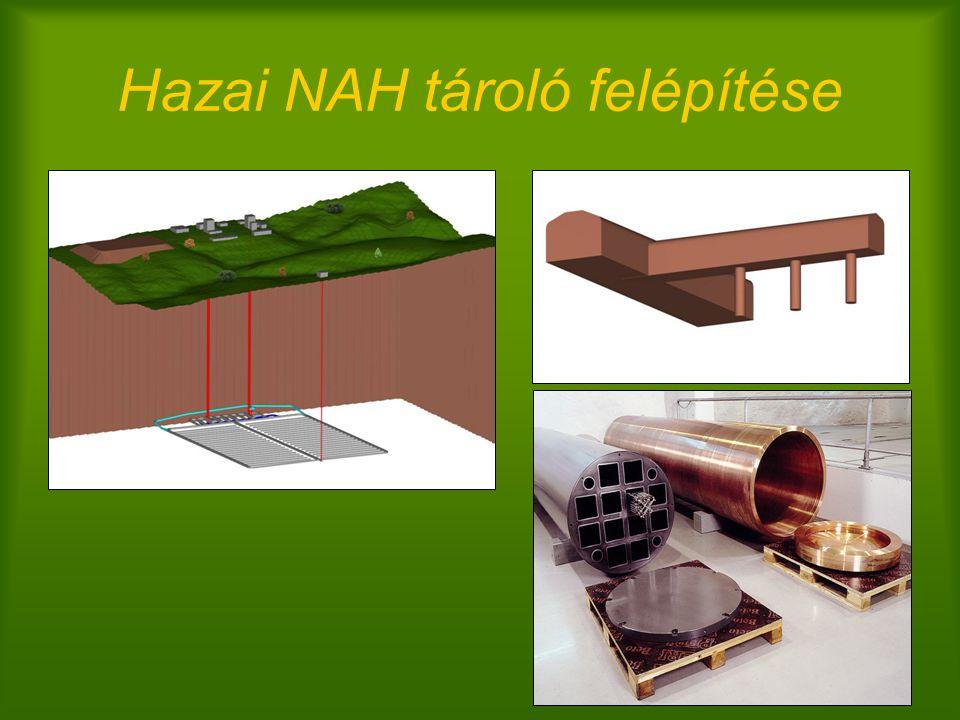 Hazai NAH tároló felépítése