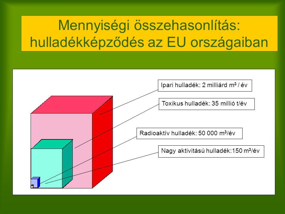 Mennyiségi összehasonlítás: hulladékképződés az EU országaiban
