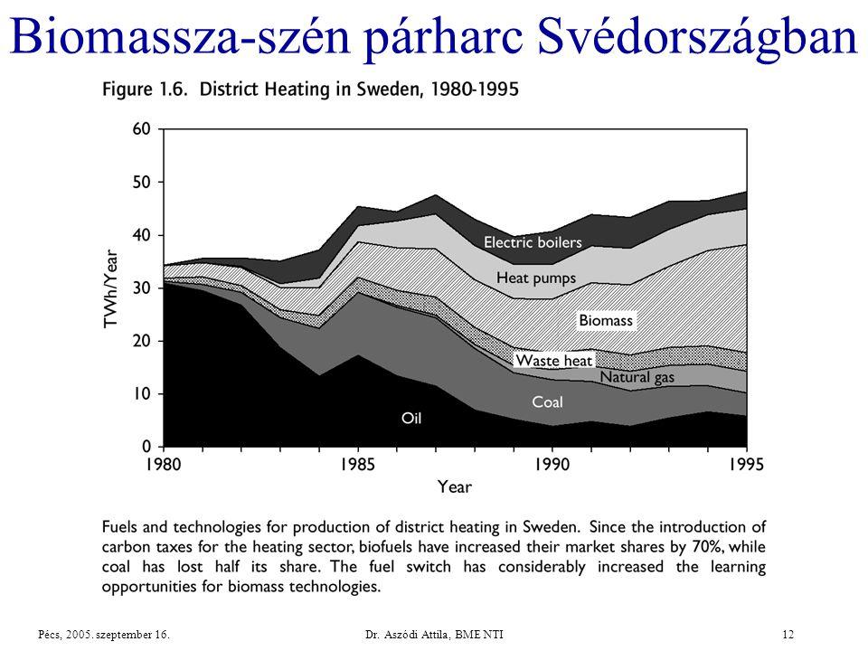 Biomassza-szén párharc Svédországban