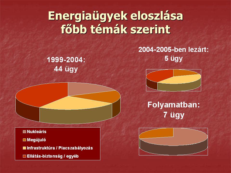 Energiaügyek eloszlása főbb témák szerint