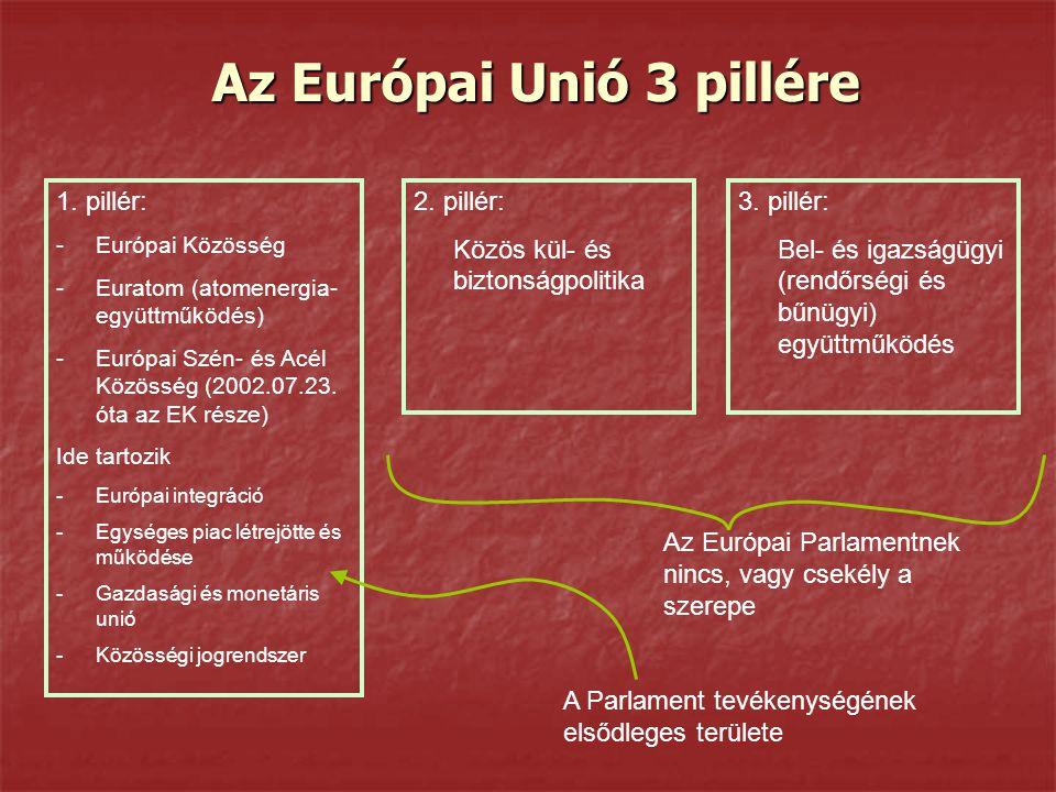 Az Európai Unió 3 pillére