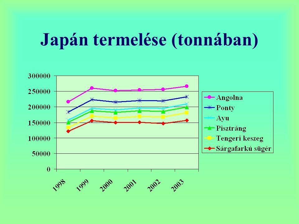Japán termelése (tonnában)