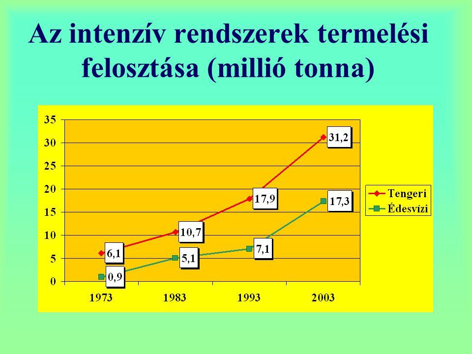Az intenzív rendszerek termelési felosztása (millió tonna)
