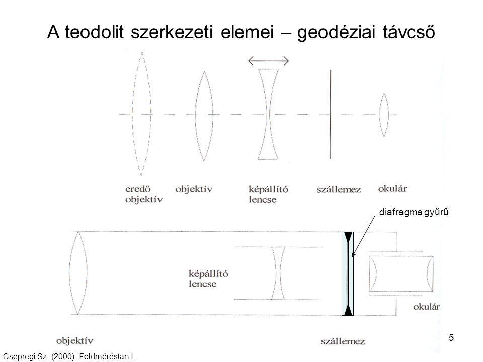 A teodolit szerkezeti elemei – geodéziai távcső