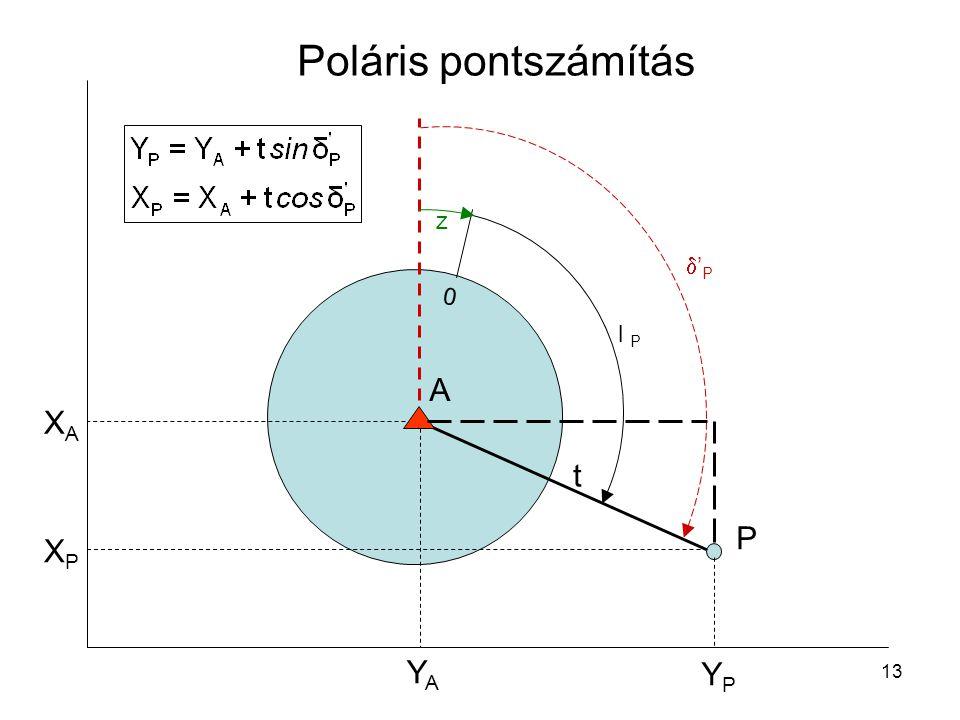 Poláris pontszámítás z 'P l P A XA t P XP YA YP