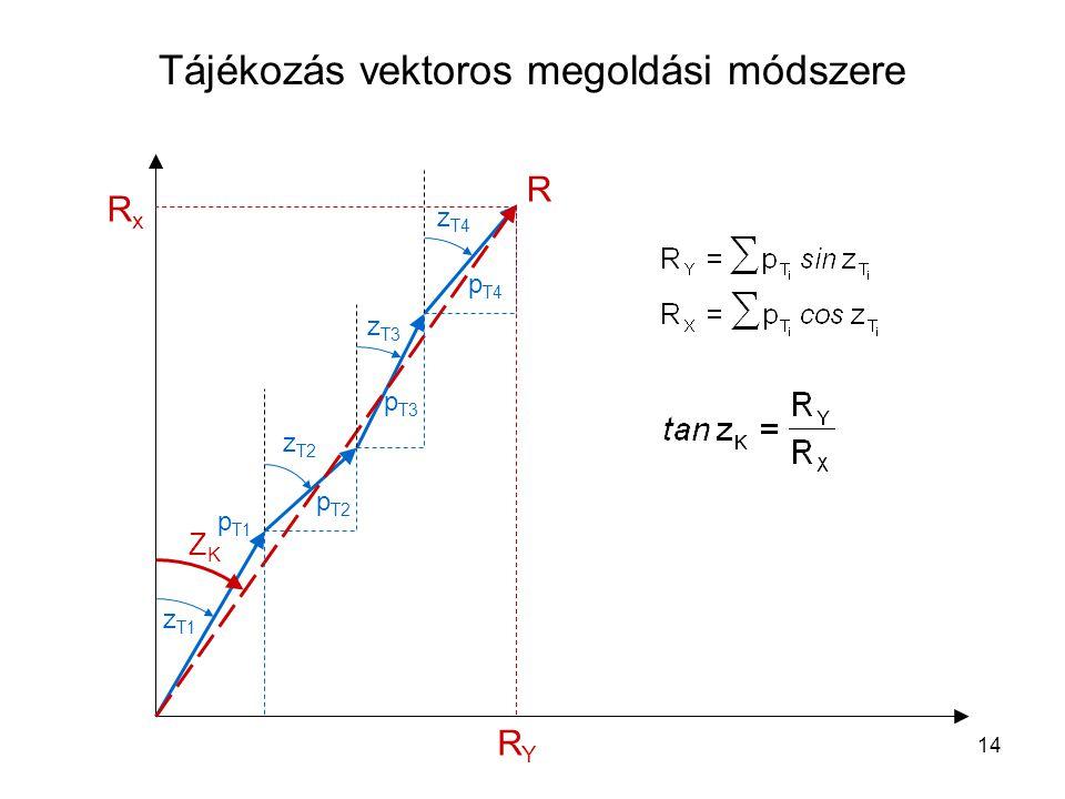 Tájékozás vektoros megoldási módszere
