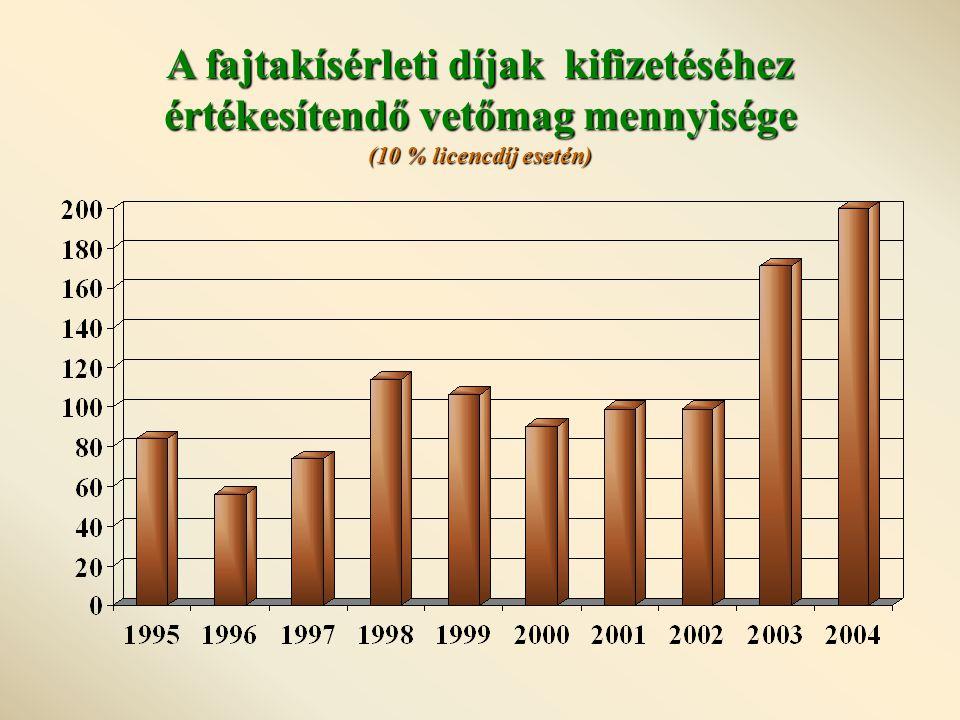 A fajtakísérleti díjak kifizetéséhez értékesítendő vetőmag mennyisége (10 % licencdíj esetén)