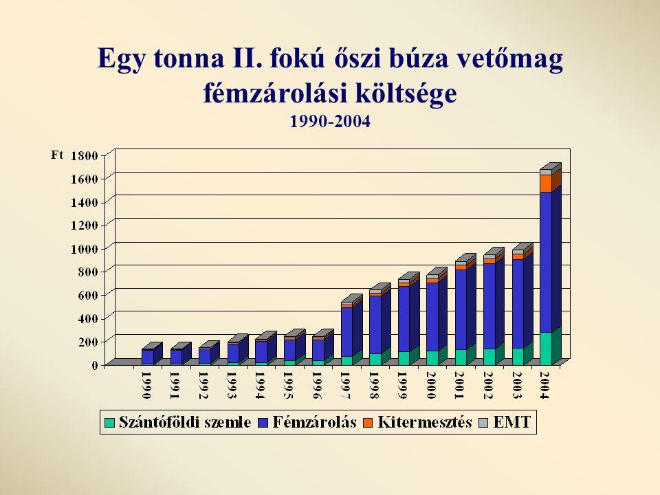 Egy tonna II. fokú őszi búza vetőmag fémzárolási költsége 1990-2004