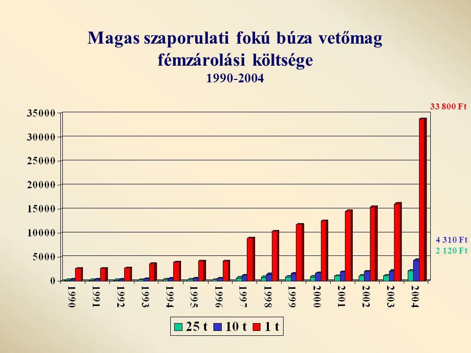 Magas szaporulati fokú búza vetőmag fémzárolási költsége 1990-2004