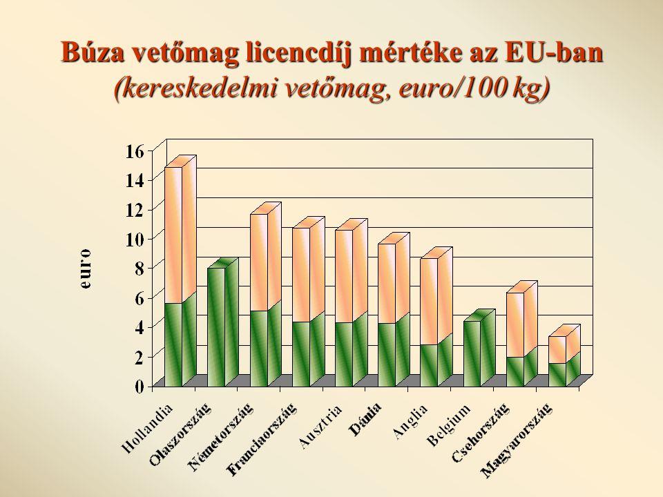 Búza vetőmag licencdíj mértéke az EU-ban (kereskedelmi vetőmag, euro/100 kg)