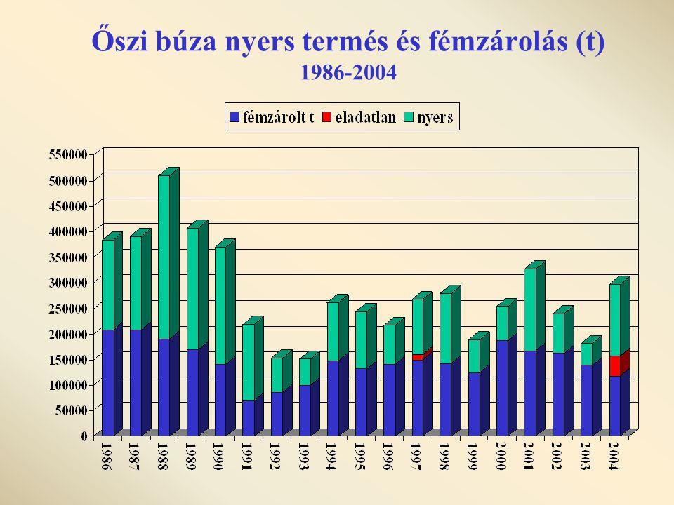 Őszi búza nyers termés és fémzárolás (t) 1986-2004