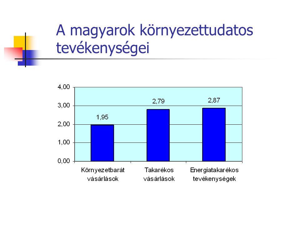 A magyarok környezettudatos tevékenységei