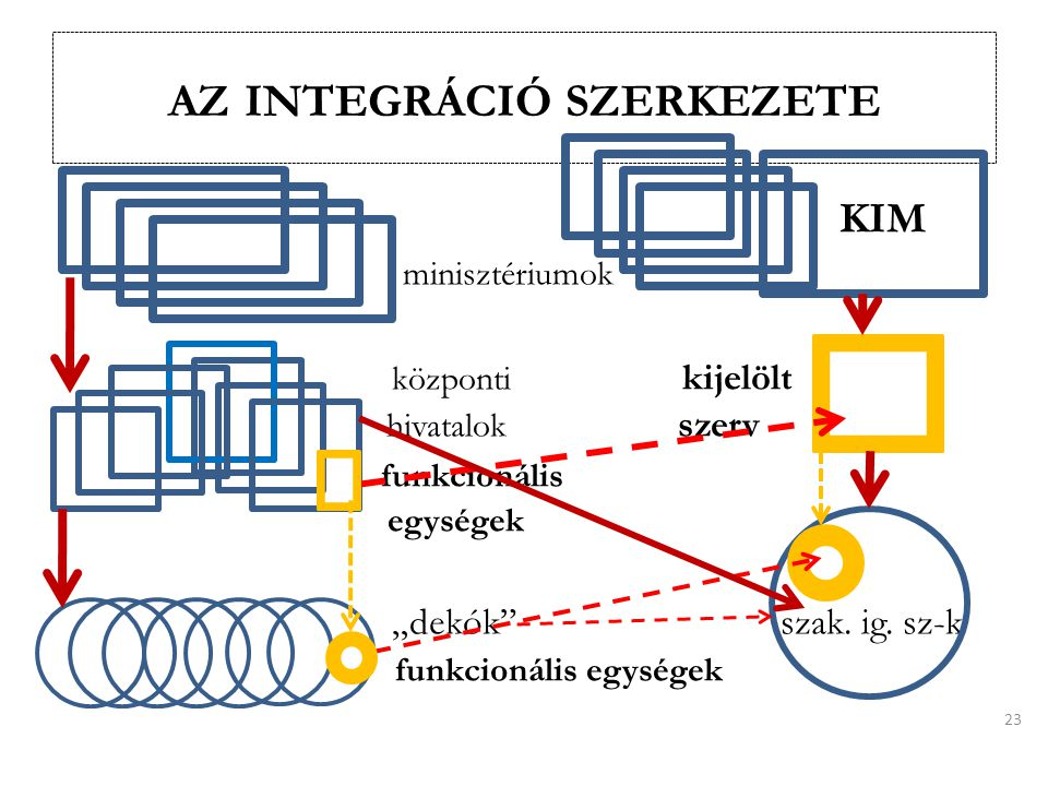 az integráció szerkezete