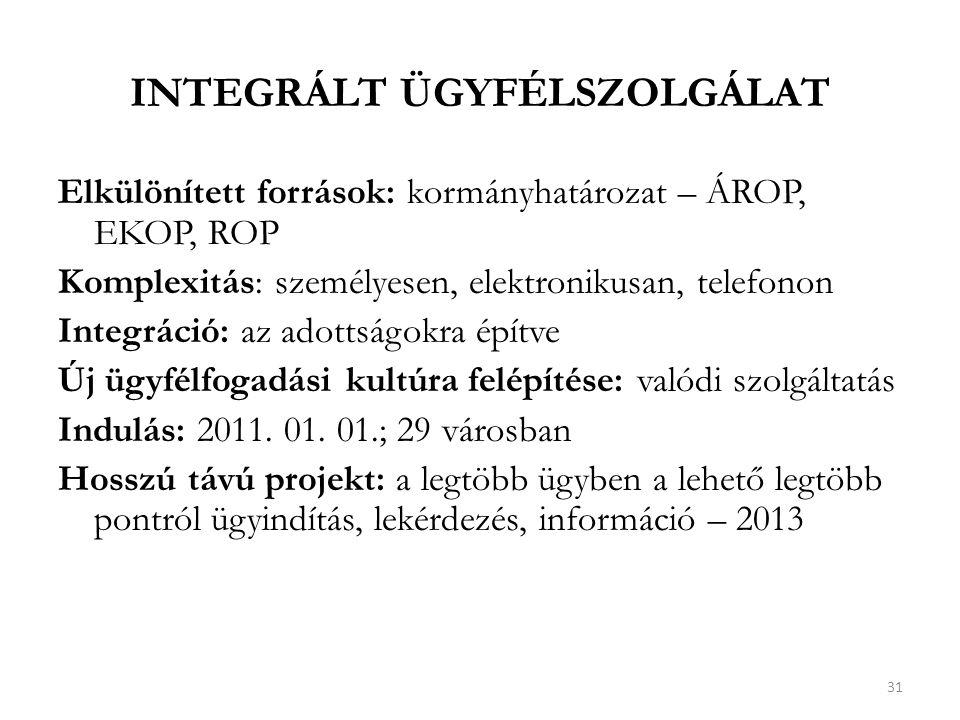 integrált ügyfélszolgálat