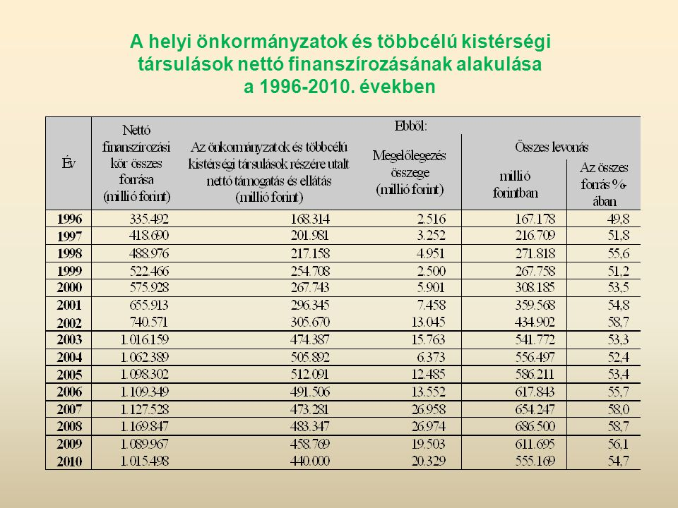 A helyi önkormányzatok és többcélú kistérségi társulások nettó finanszírozásának alakulása