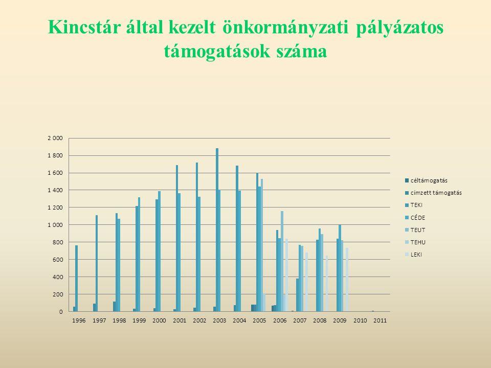 Kincstár által kezelt önkormányzati pályázatos támogatások száma